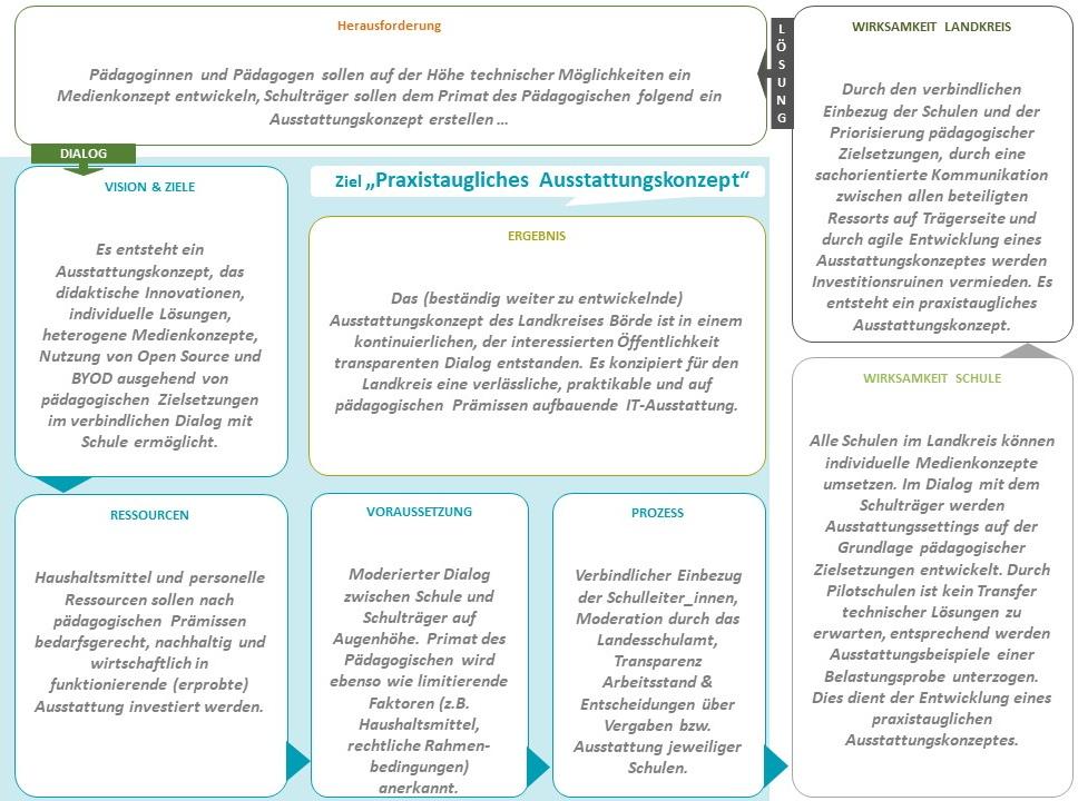 Grafik zum Prozessablauf